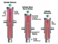 Crysteel's patented Auto-Bleed cylinders eliminate the inconvenience and dangers of manually bleeding air out of your cylinder by automatically and effortlessly removing unwanted air from the hydraulic system safely and cleanly.
